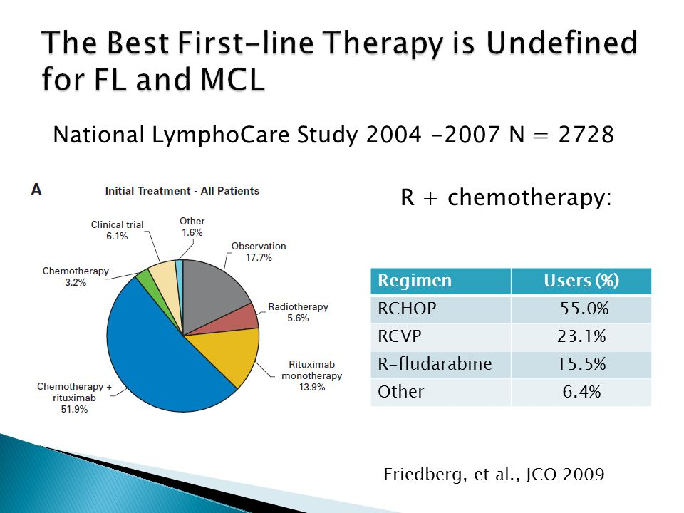 National LymphoCare Study 2004 -2007 N = 2728 Friedberg, et al., JCO 2009 R + chemotherapy: RegimenUsers (%) RCHOP 55.0% RCVP23.1% R-fludarabine15.5% Other6.4%