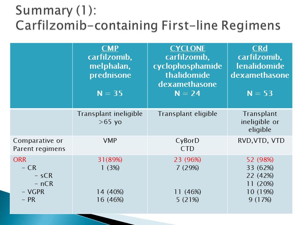 CMP carfilzomib, melphalan, prednisone N = 35 CYCLONE carfilzomib, cyclophosphamide thalidomide dexamethasone N = 24 CRd carfilzomib, lenalidomide dexamethasone N = 53 Transplant ineligible >65 yo Transplant eligibleTransplant ineligible or eligible Comparative or Parent regimens VMPCyBorD CTD RVD,VTD, VTD ORR - CR - sCR - nCR - VGPR - PR 31(89%) 1 (3%) 14 (40%) 16 (46%) 23 (96%) 7 (29%) 11 (46%) 5 (21%) 52 (98%) 33 (62%) 22 (42%) 11 (20%) 10 (19%) 9 (17%)