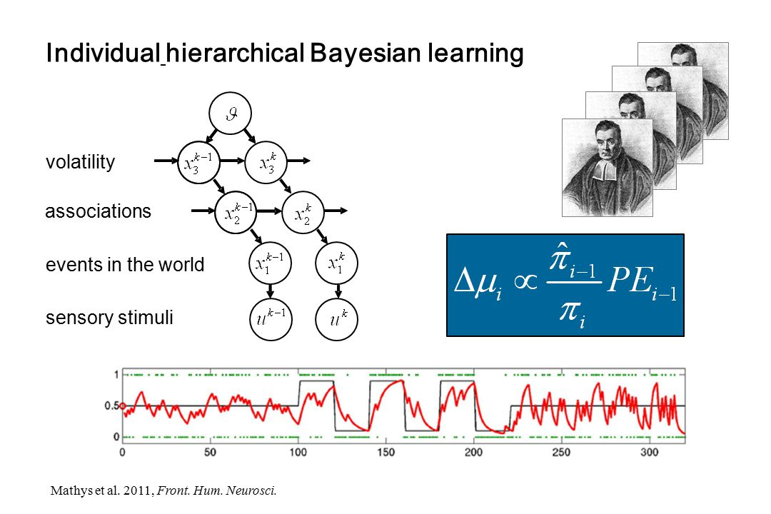 events in the world associations volatility Individual hierarchical Bayesian learning sensory stimuli Mathys et al. 2011, Front. Hum. Neurosci.