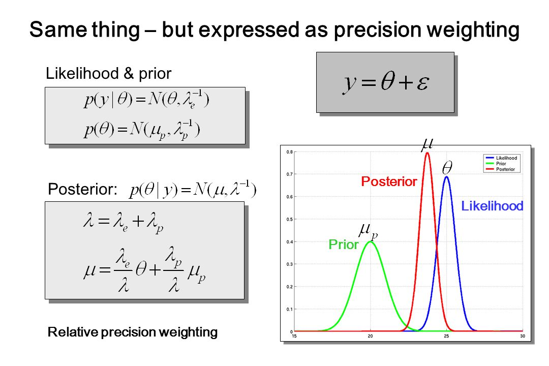 Likelihood & prior Posterior: Prior Likelihood Posterior Same thing – but expressed as precision weighting Relative precision weighting