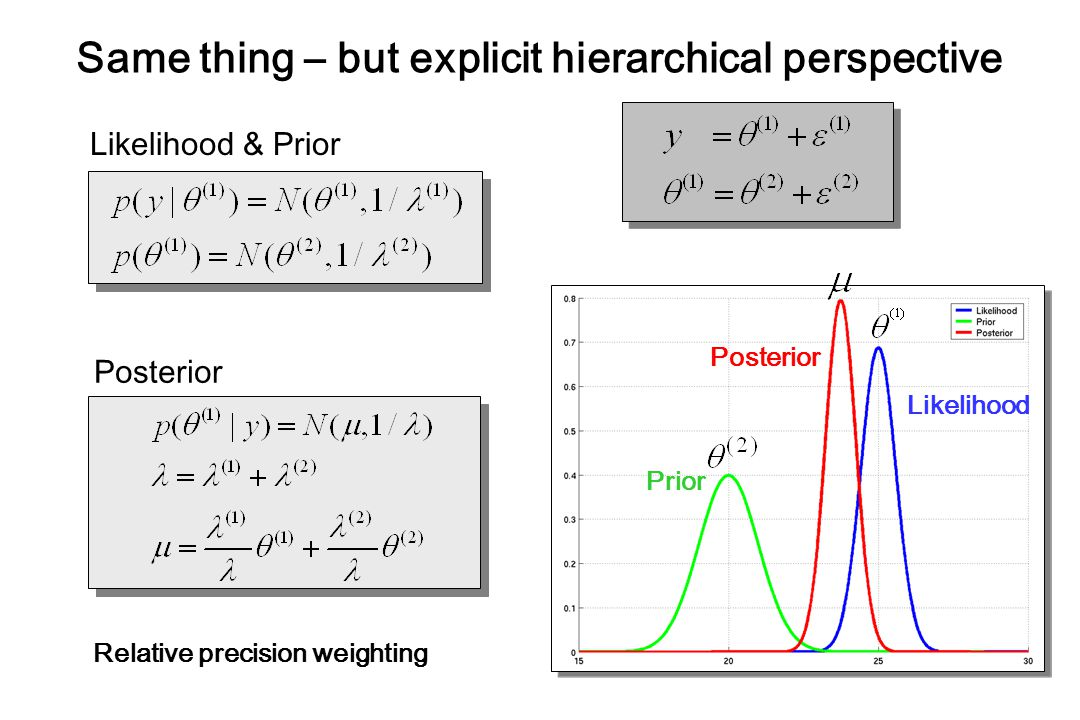 Likelihood & Prior Posterior Relative precision weighting Prior Likelihood Posterior Same thing – but explicit hierarchical perspective