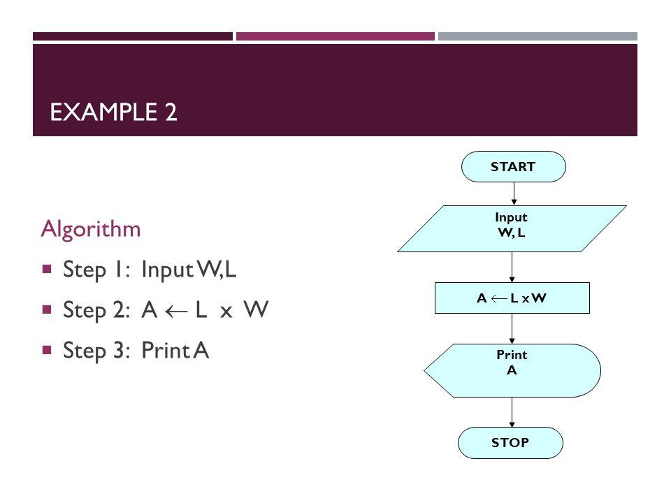 EXAMPLE 2 Algorithm  Step 1: Input W,L  Step 2: A  L x W  Step 3: Print A START Input W, L A  L x W Print A STOP