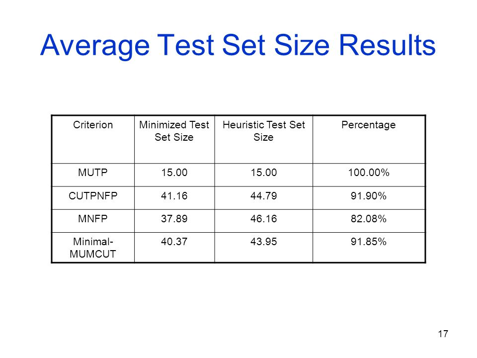 17 Average Test Set Size Results CriterionMinimized Test Set Size Heuristic Test Set Size Percentage MUTP15.00 100.00% CUTPNFP41.1644.7991.90% MNFP37.8946.1682.08% Minimal- MUMCUT 40.3743.9591.85%