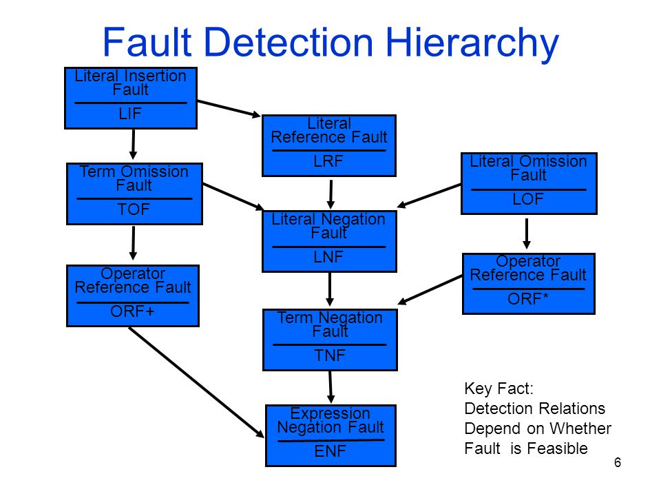 Fault Detection Hierarchy Expression Negation Fault ENF Literal Insertion Fault LIF Term Omission Fault TOF Literal Reference Fault LRF Literal Negati