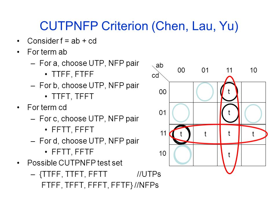 CUTPNFP Criterion (Chen, Lau, Yu) Consider f = ab + cd For term ab –For a, choose UTP, NFP pair TTFF, FTFF –For b, choose UTP, NFP pair TTFT, TFFT For