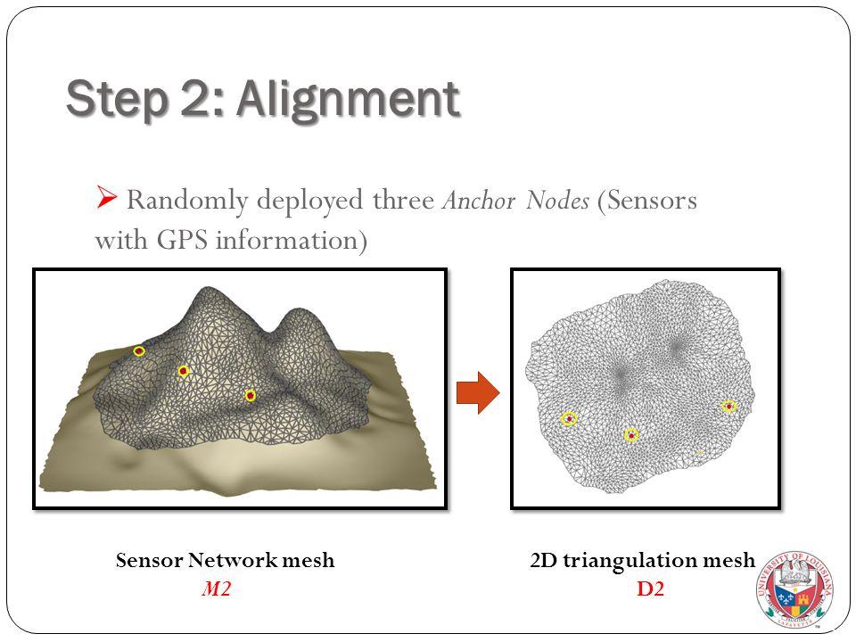 Step 2: Alignment  Randomly deployed three Anchor Nodes (Sensors with GPS information) Sensor Network mesh M2 2D triangulation mesh D2