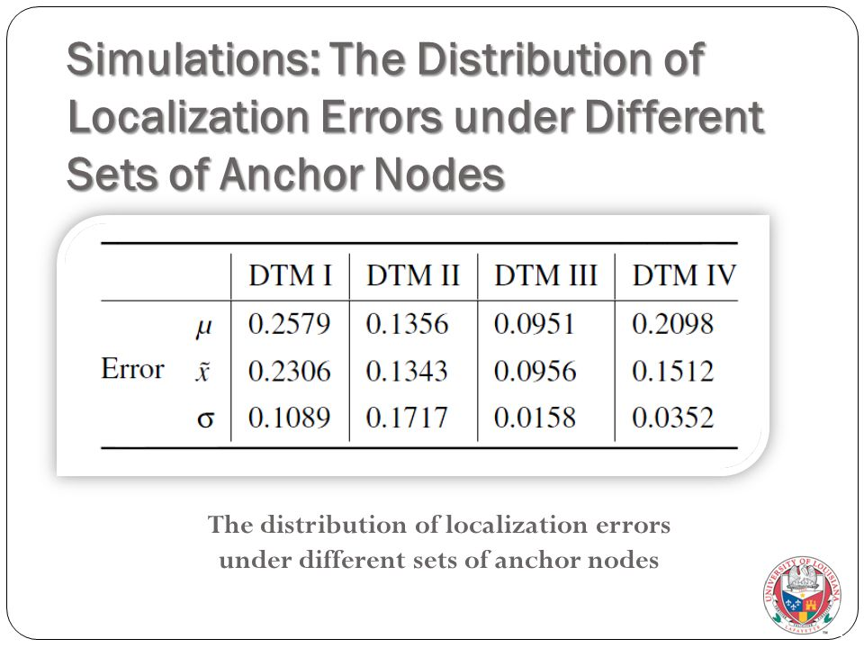 Simulations: The Distribution of Localization Errors under Different Sets of Anchor Nodes The distribution of localization errors under different sets