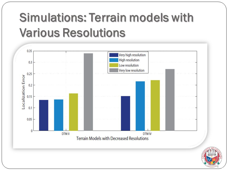 Simulations: Terrain models with Various Resolutions