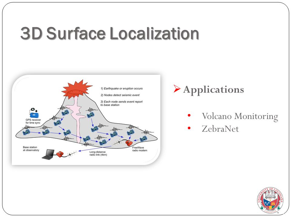 3D Surface Localization  Applications Volcano Monitoring ZebraNet