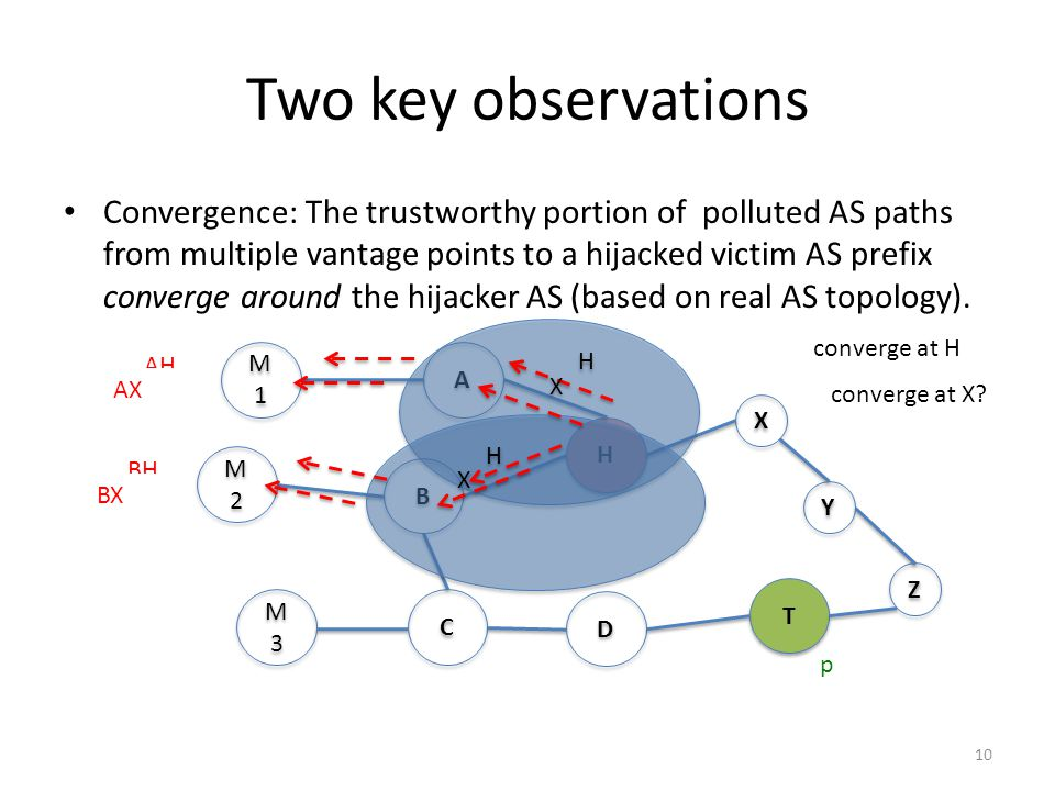 Two key observations Convergence: The trustworthy portion of polluted AS paths from multiple vantage points to a hijacked victim AS prefix converge around the hijacker AS (based on real AS topology).
