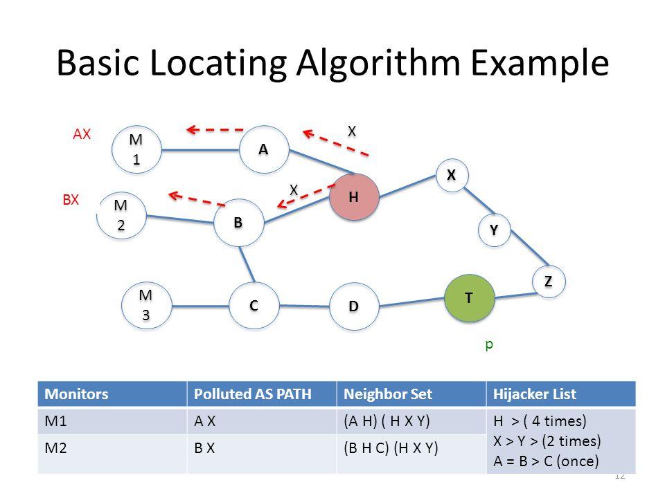 Basic Locating Algorithm Example 12 M1M1 M1M1 M2M2 M2M2 M3M3 M3M3 A A B B C C H H X X Y Y Z Z T T D D MonitorsPolluted AS PATHNeighbor SetHijacker List M1A X(A H) ( H X Y)H > ( 4 times) X > Y > (2 times) A = B > C (once) M2B X(B H C) (H X Y) AX BX X X X X p