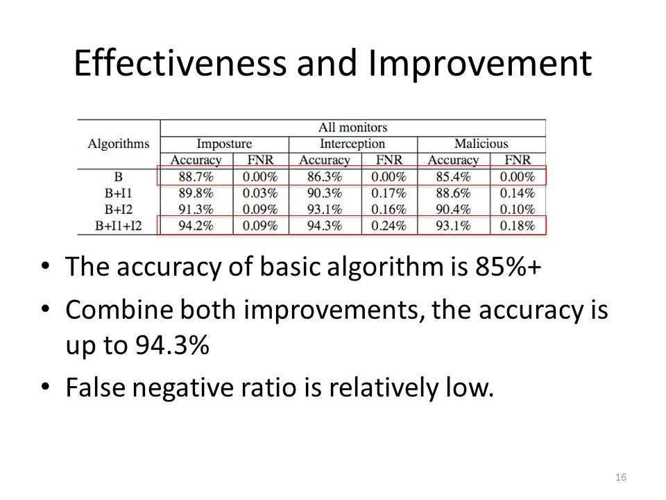Effectiveness and Improvement The accuracy of basic algorithm is 85%+ Combine both improvements, the accuracy is up to 94.3% False negative ratio is relatively low.