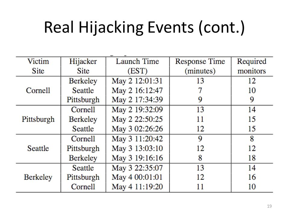Real Hijacking Events (cont.) 19