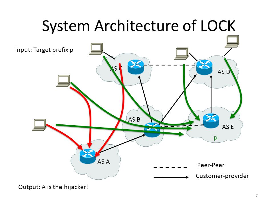 System Architecture of LOCK 7 AS B AS E AS D AS A AS C Peer-Peer Customer-provider Input: Target prefix p Output: A is the hijacker.