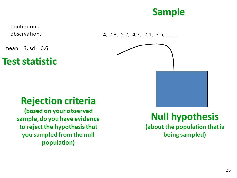 Continuous observations Sample Null hypothesis (about the population that is being sampled) Rejection criteria (based on your observed sample, do you have evidence to reject the hypothesis that you sampled from the null population) mean = 3, sd = 0.6 Test statistic 4, 2.3, 5.2, 4.7, 2.1, 3.5, ……..