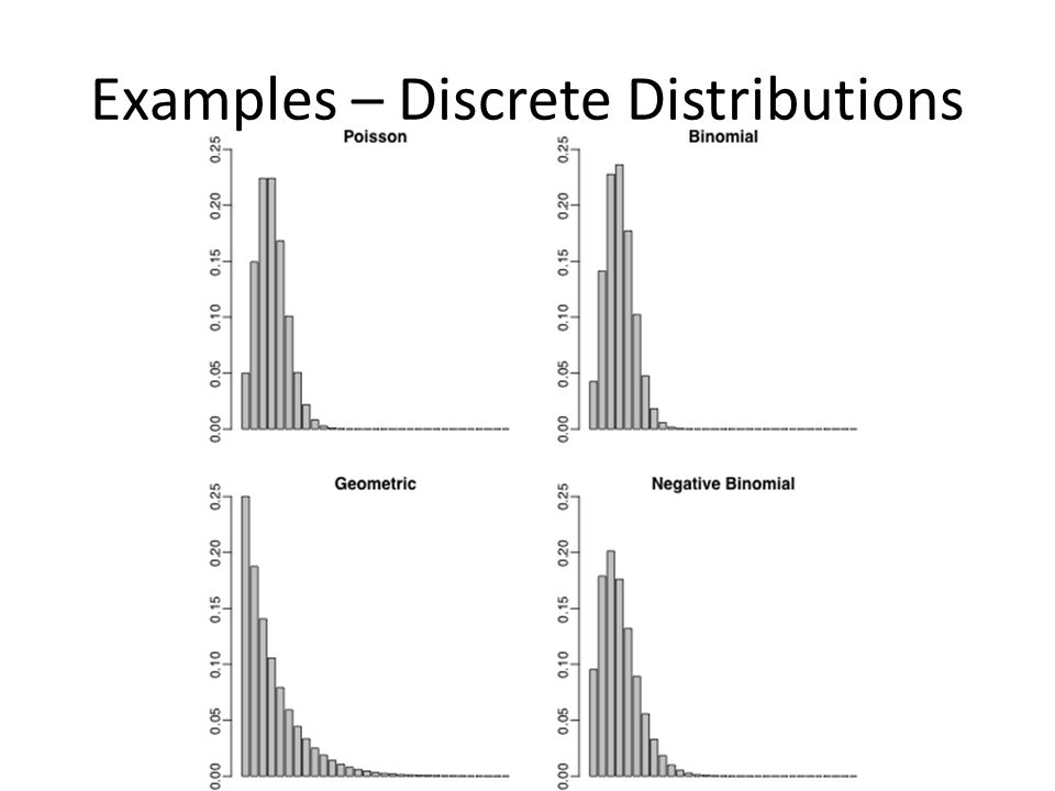 Examples – Continuous Distributions