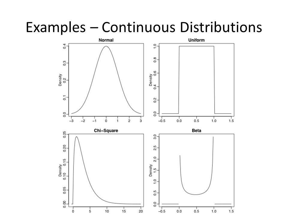 Common Uses of Different Distributions Bernoulli: probability of 1 success; Binomial: probability of K successes; Geometric: probability of K failures before 1 st success; Negative-Binomial: probability of K failures before R successes; Poisson: probability of K rare events;