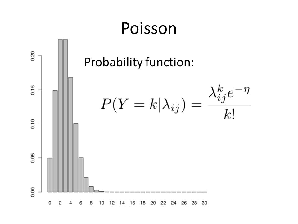 Poisson Probability function: