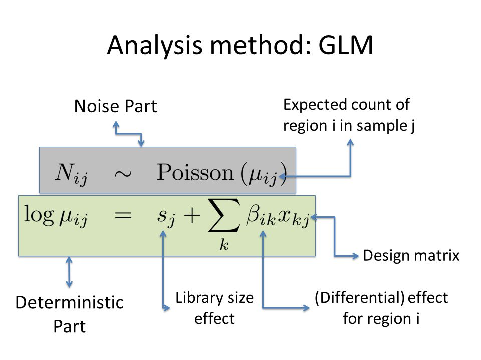 Analysis method: GLM Expected count of region i in sample j Design matrix Library size effect (Differential) effect for region i Noise Part Deterministic Part
