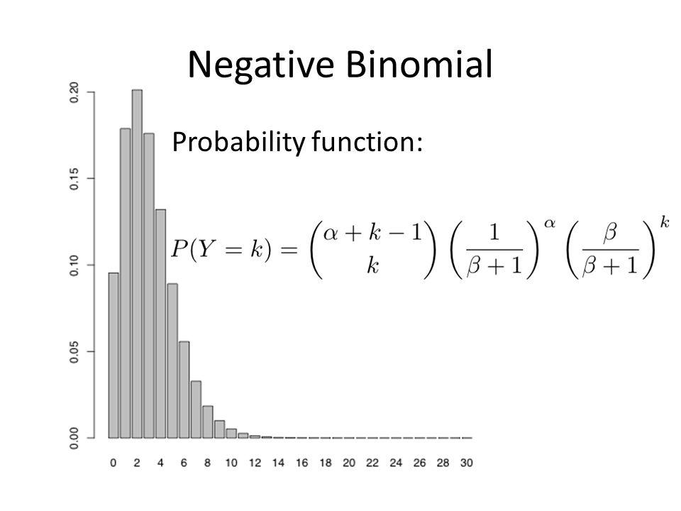 Negative Binomial Probability function: