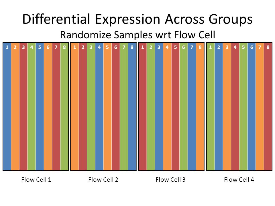 Differential Expression Across Groups Randomize Samples wrt Flow Cell Flow Cell 1Flow Cell 2Flow Cell 3Flow Cell 4