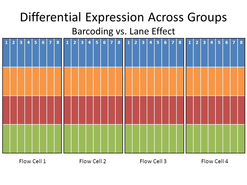 Differential Expression Across Groups Barcoding vs.