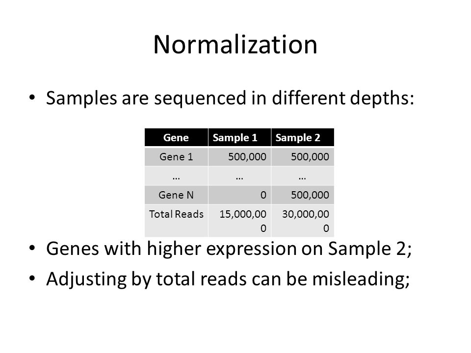 Normalization Samples are sequenced in different depths: Genes with higher expression on Sample 2; Adjusting by total reads can be misleading; GeneSample 1Sample 2 Gene 1500,000 ……… Gene N0500,000 Total Reads15,000, ,000,00 0