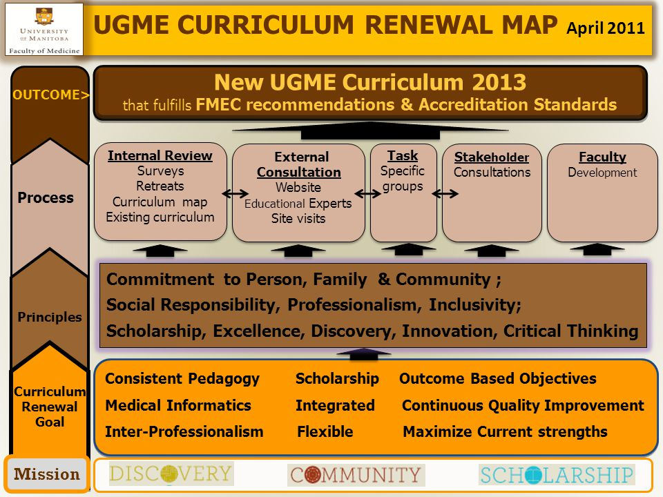 2 Consistent Pedagogy Scholarship Outcome Based Objectives Medical Informatics Integrated Continuous Quality Improvement Inter-Professionalism Flexible Maximize Current strengths Consistent Pedagogy Scholarship Outcome Based Objectives Medical Informatics Integrated Continuous Quality Improvement Inter-Professionalism Flexible Maximize Current strengths New UGME Curriculum 2013 that fulfills FMEC recommendations & Accreditation Standards New UGME Curriculum 2013 that fulfills FMEC recommendations & Accreditation Standards Task Specific groups Task Specific groups External Consultation Website Educational Experts Site visits External Consultation Website Educational Experts Site visits Internal Review Surveys Retreats Curriculum map Existing curriculum Internal Review Surveys Retreats Curriculum map Existing curriculum Commitment to Person, Family & Community ; Social Responsibility, Professionalism, Inclusivity; Scholarship, Excellence, Discovery, Innovation, Critical Thinking UGME CURRICULUM RENEWAL MAP April 2011 OUTCOME> Process Principles Curriculum Renewal Goal Mission Stake holder Consultations Stake holder Consultations Faculty D evelopment Faculty D evelopment
