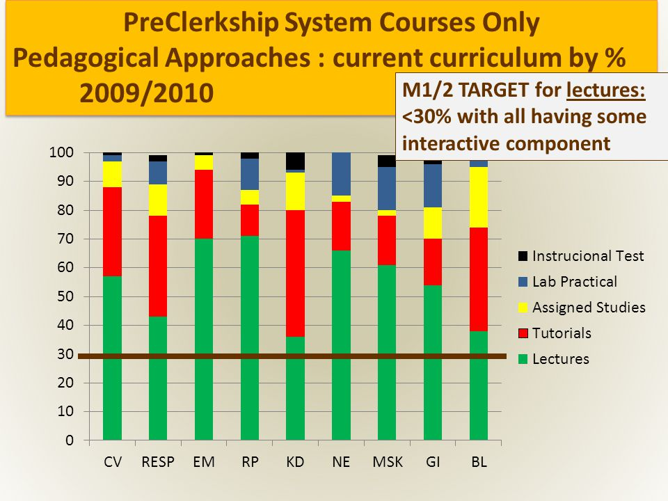 PreClerkship System Courses Only Pedagogical Approaches : current curriculum by % 2009/2010 PreClerkship System Courses Only Pedagogical Approaches : current curriculum by % 2009/2010 M1/2 TARGET for lectures: <30% with all having some interactive component