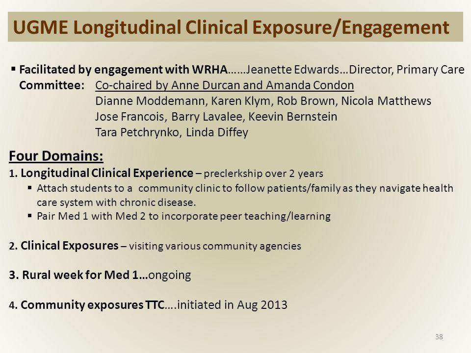 38 UGME Longitudinal Clinical Exposure/Engagement Four Domains: 1.