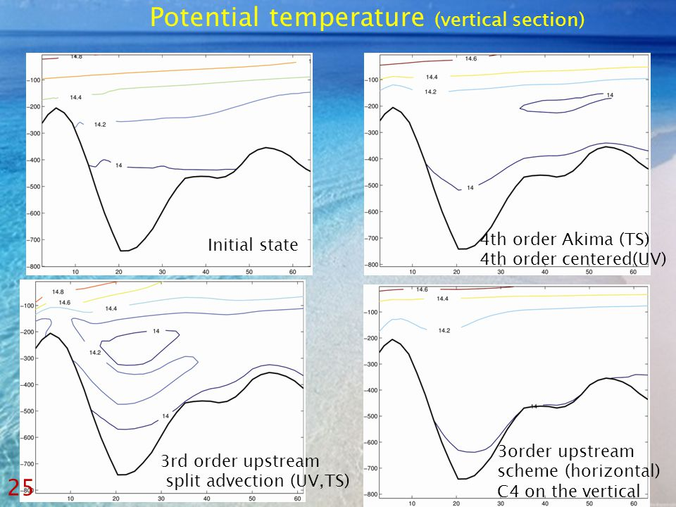 3order upstream scheme (horizontal) C4 on the vertical 3rd order upstream split advection (UV,TS) 4th order Akima (TS) 4th order centered(UV) Initial state Potential temperature (vertical section) 25