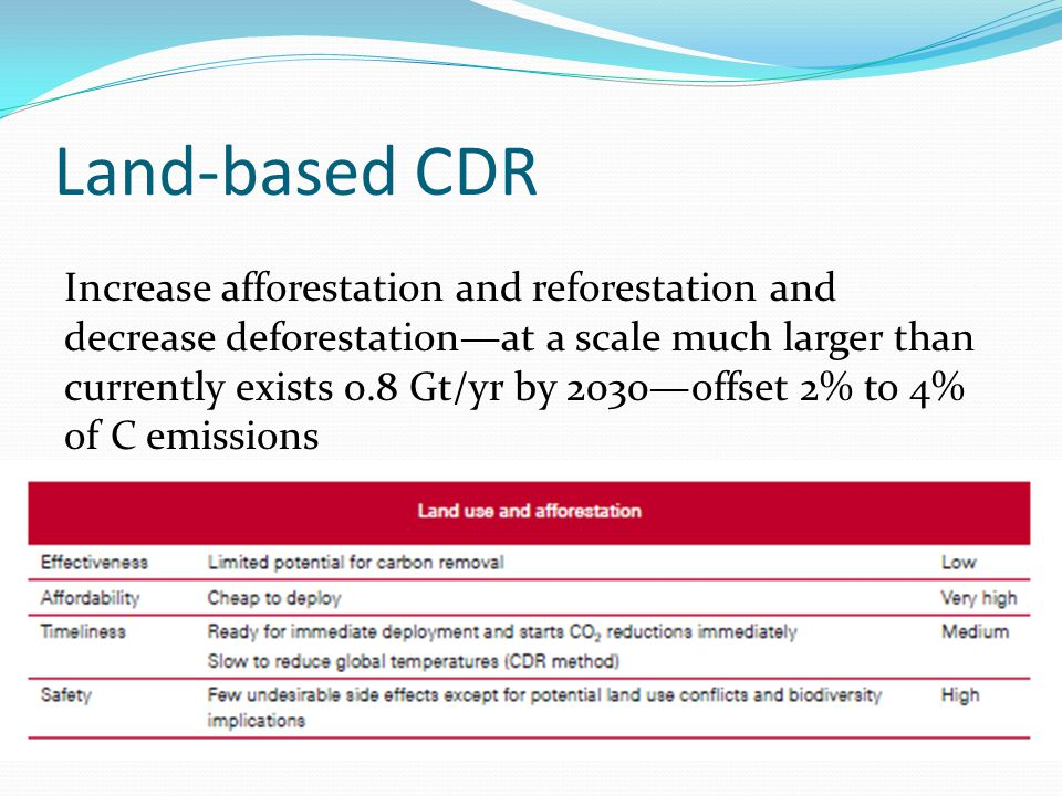 Land-based CDR Increase afforestation and reforestation and decrease deforestation—at a scale much larger than currently exists 0.8 Gt/yr by 2030—offs