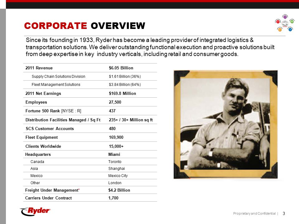 Proprietary and Confidential | CORPORATE OVERVIEW MEXICO Since its founding in 1994, Ryder has become a leading provider of integrated logistics & transportation solutions in the Mexican market.