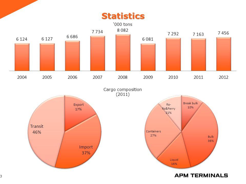 Berth 7 Container terminal 24 ● Berth 7; ● Length – 221 m; ● Depth – 8.2 m; ● Storage area – 16 300 sq.