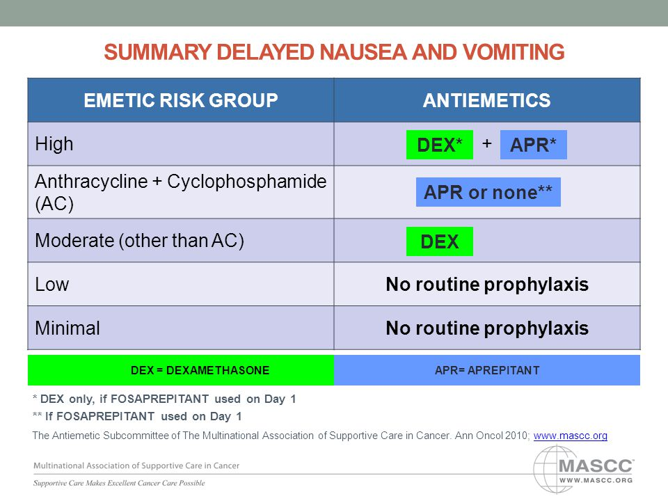 5HT3DEXAPR 5HT3DEXAPR PALODEX + + ++ + DEX = DEXAMETHASONEAPR= APREPITANT SUMMARY DELAYED NAUSEA AND VOMITING EMETIC RISK GROUPANTIEMETICS High+ Anthracycline + Cyclophosphamide (AC) Moderate (other than AC) LowNo routine prophylaxis MinimalNo routine prophylaxis DEX*APR* APR or none** DEX The Antiemetic Subcommittee of The Multinational Association of Supportive Care in Cancer.
