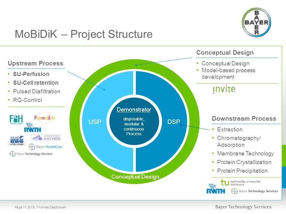 USP DSP Demonstrator disposable, modular & continuous Process MoBiDiK – Project Structure Conceptual Design Model-based process development Downstream