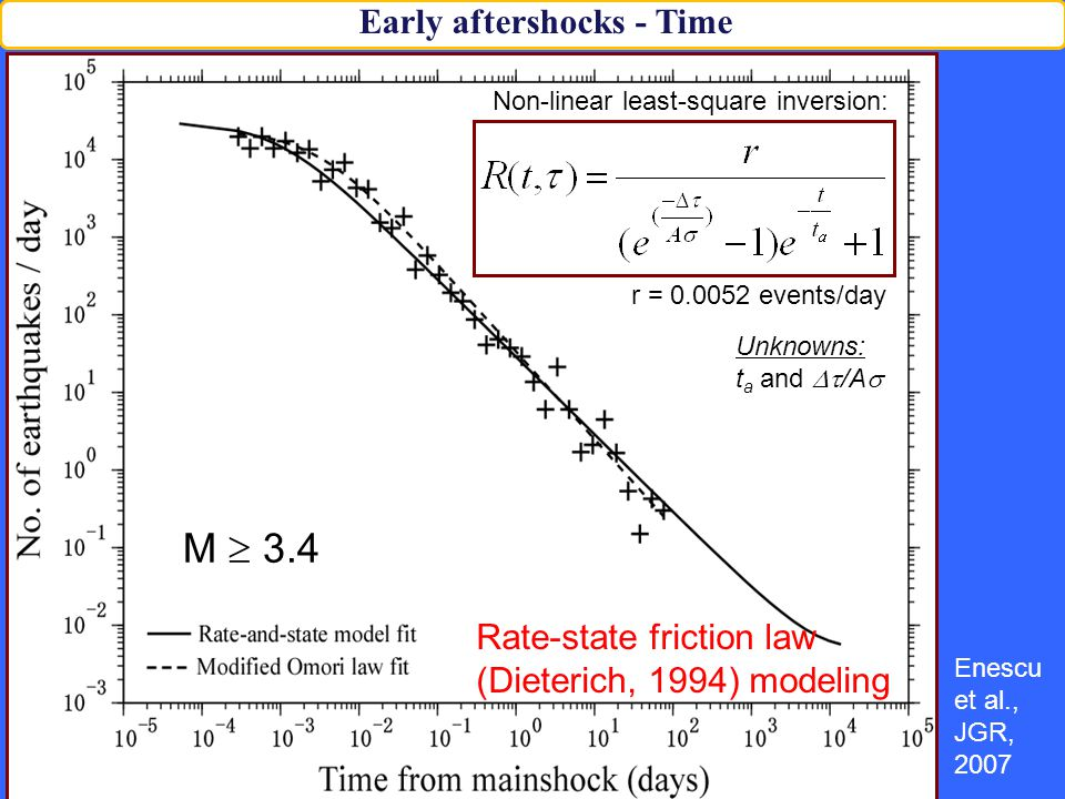 Non-linear least-square inversion: Unknowns: t a and  /A  M  3.4 r = 0.0052 events/day Rate-state friction law (Dieterich, 1994) modeling Enescu et al., JGR, 2007 Early aftershocks - Time