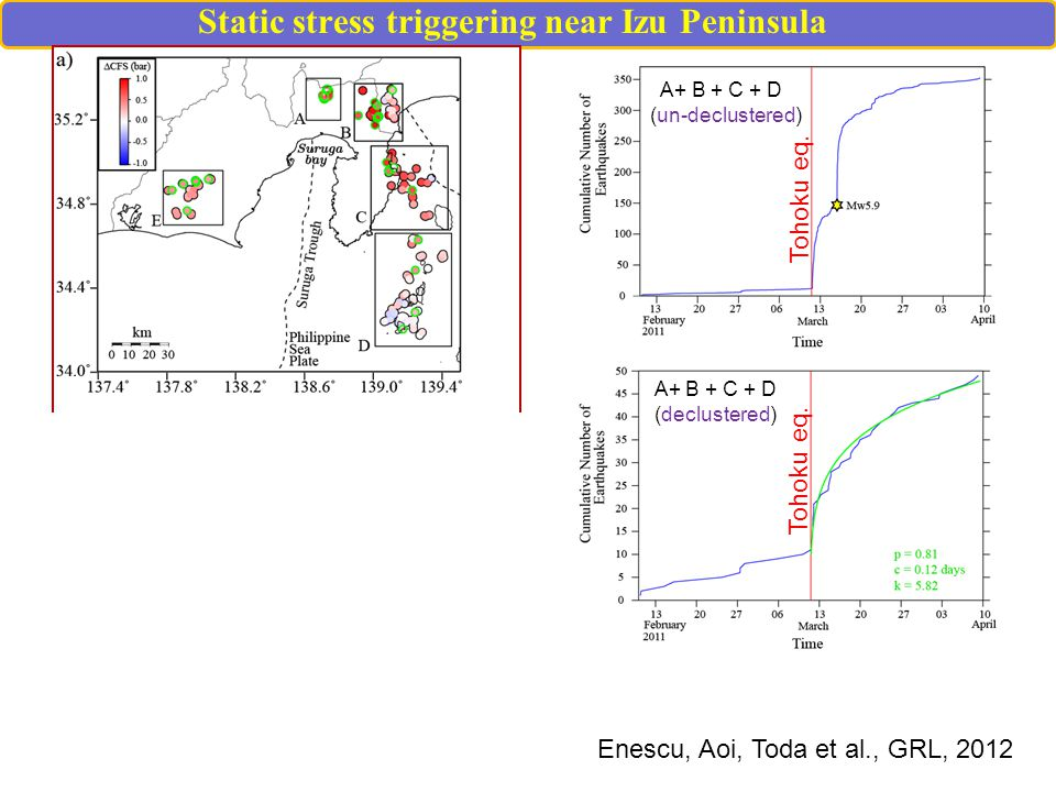 Static stress triggering near Izu Peninsula A+ B + C + D (un-declustered) A+ B + C + D (declustered) Tohoku eq.