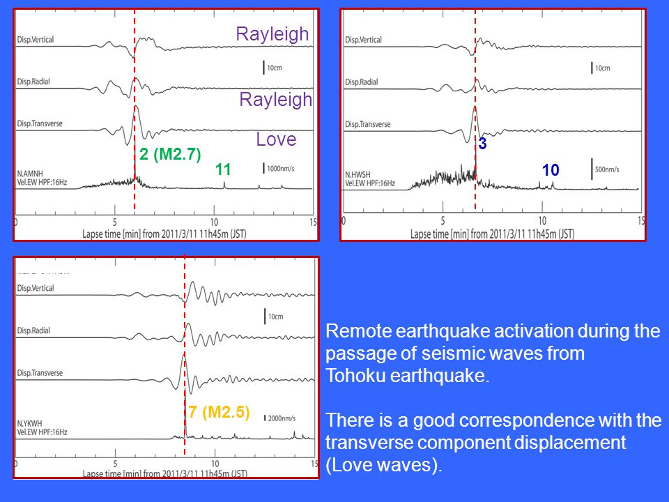 2 (M2.7) 11 3 10 7 (M2.5) Remote earthquake activation during the passage of seismic waves from Tohoku earthquake.