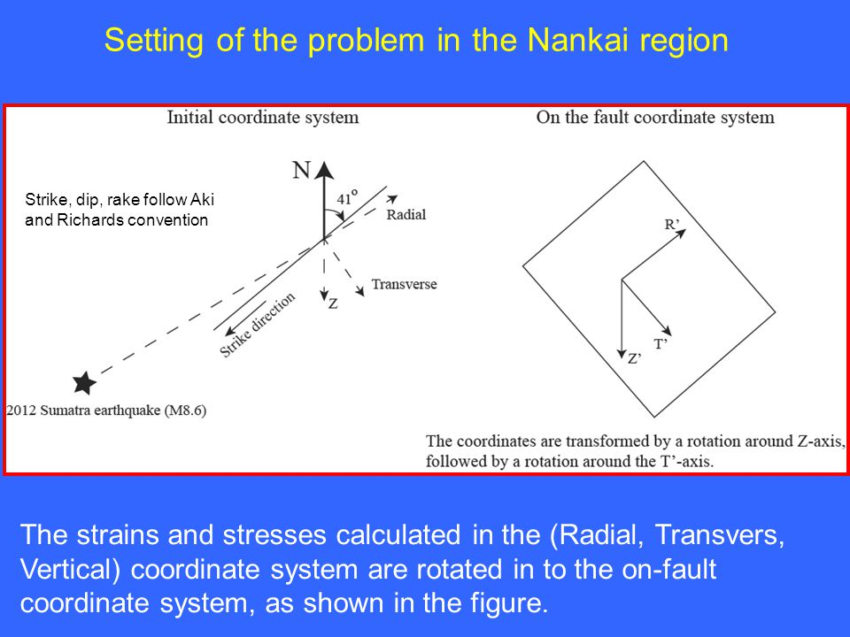 Setting of the problem in the Nankai region Strike, dip, rake follow Aki and Richards convention The strains and stresses calculated in the (Radial, Transvers, Vertical) coordinate system are rotated in to the on-fault coordinate system, as shown in the figure.