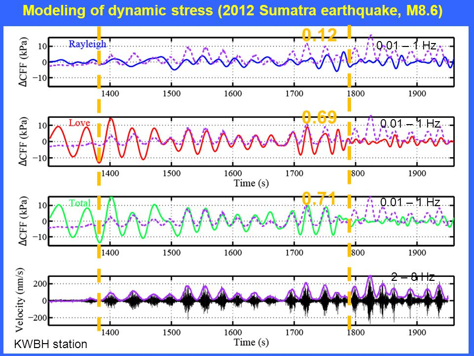 Modeling of dynamic stress (2012 Sumatra earthquake, M8.6) 0.12 0.69 0.71 KWBH station 0.01 – 1 Hz 2 – 8 Hz