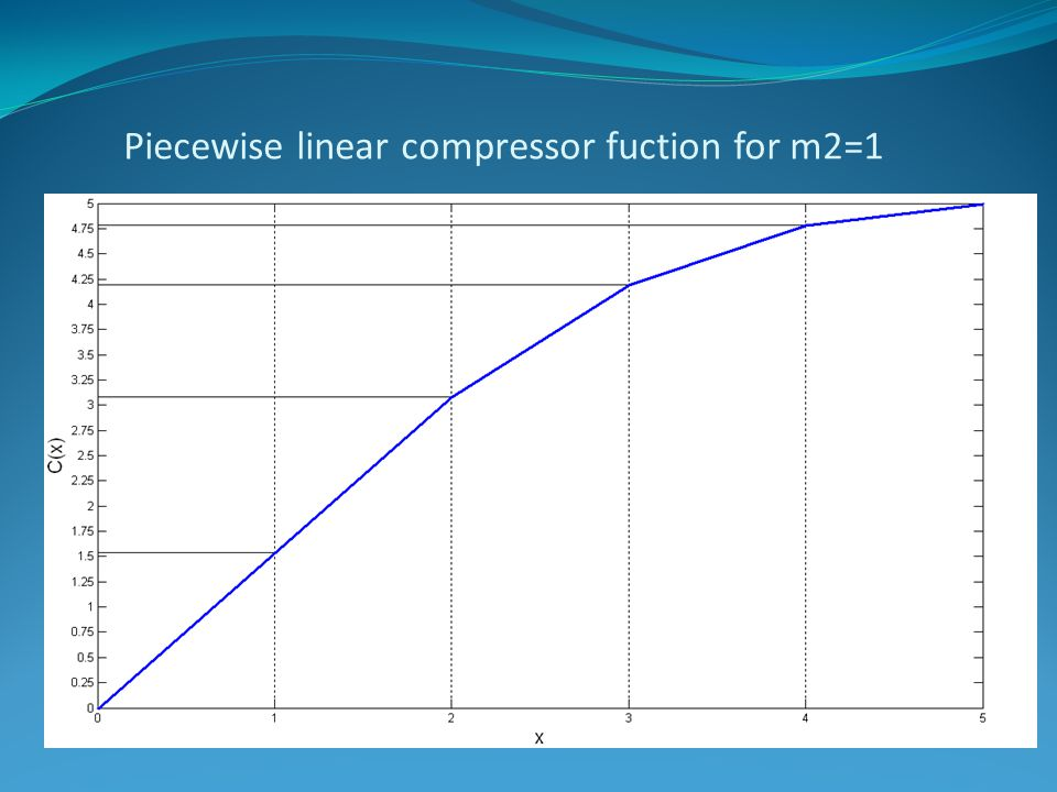 Piecewise linear compressor fuction for m2=1