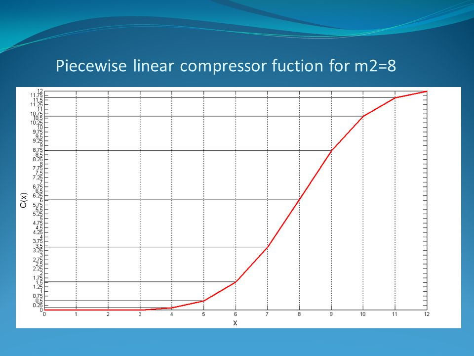Piecewise linear compressor fuction for m2=8