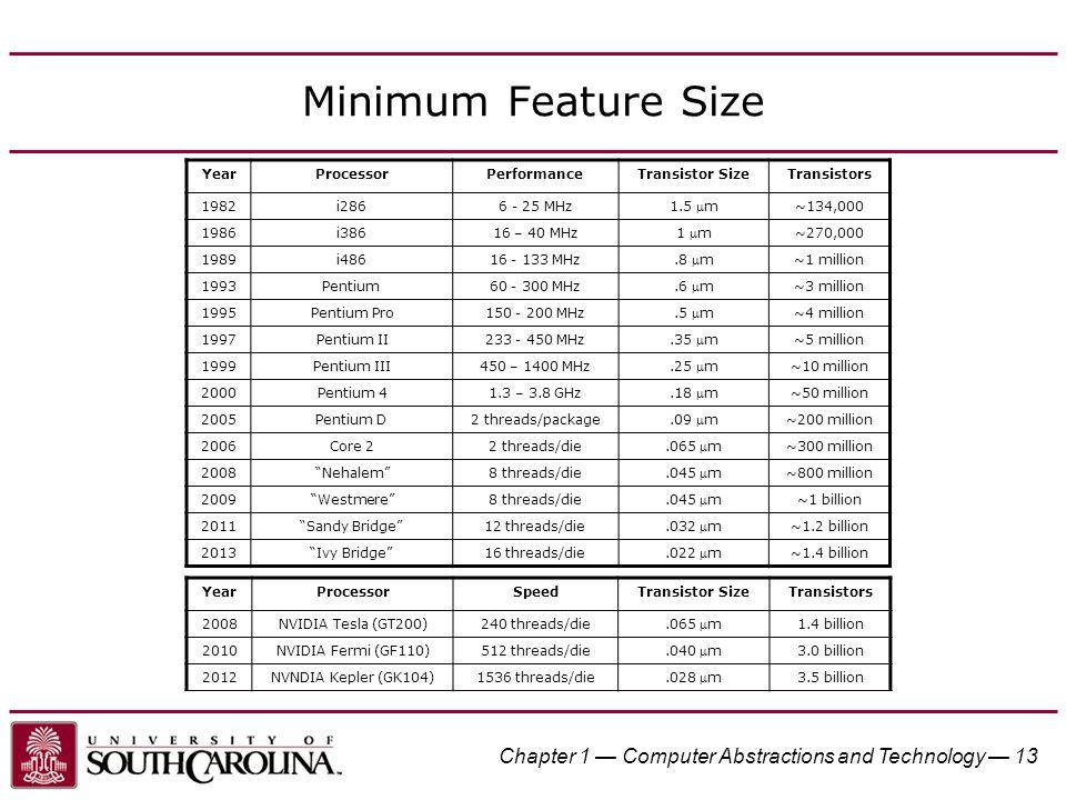 Minimum Feature Size YearProcessorPerformanceTransistor SizeTransistors 1982i2866 - 25 MHz 1.5 m ~134,000 1986i38616 – 40 MHz 1 m ~270,000 1989i4861