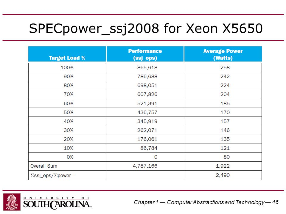 Chapter 1 — Computer Abstractions and Technology — 46 SPECpower_ssj2008 for Xeon X5650