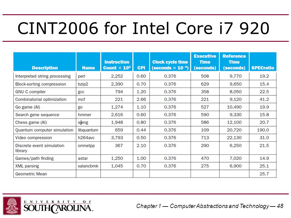 Chapter 1 — Computer Abstractions and Technology — 48 CINT2006 for Intel Core i7 920