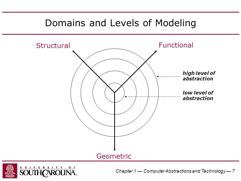 Domains and Levels of Modeling high level of abstraction Functional Structural Geometric low level of abstraction Chapter 1 — Computer Abstractions an