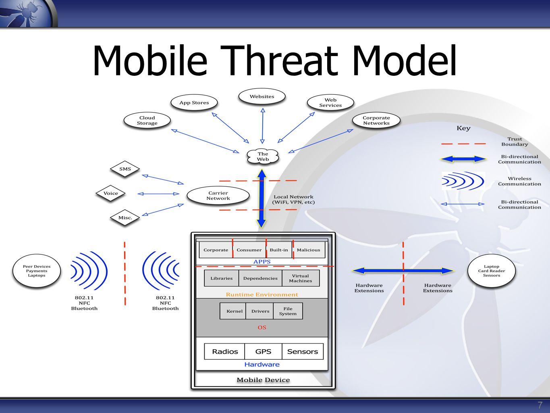 7 Mobile Threat Model