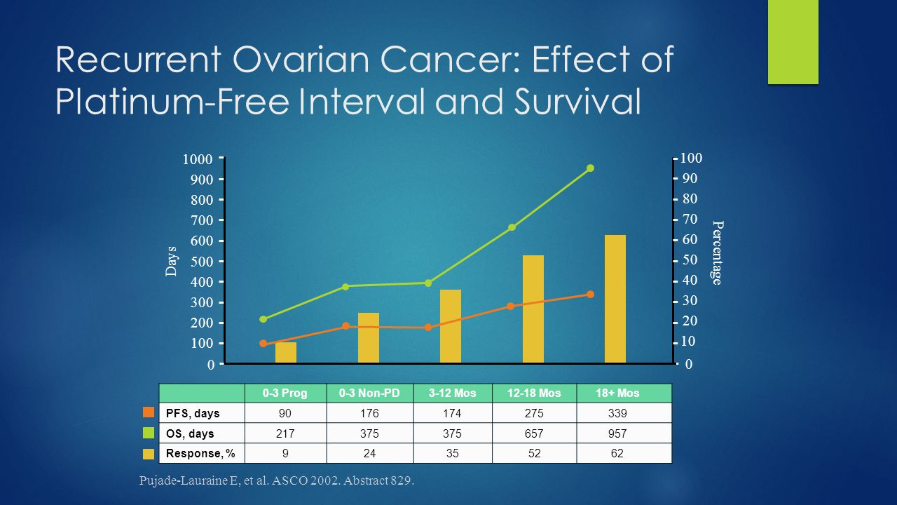 Recurrent Ovarian Cancer: Effect of Platinum-Free Interval and Survival 0-3 Prog0-3 Non-PD3-12 Mos12-18 Mos18+ Mos PFS, days90176174275339 OS, days217
