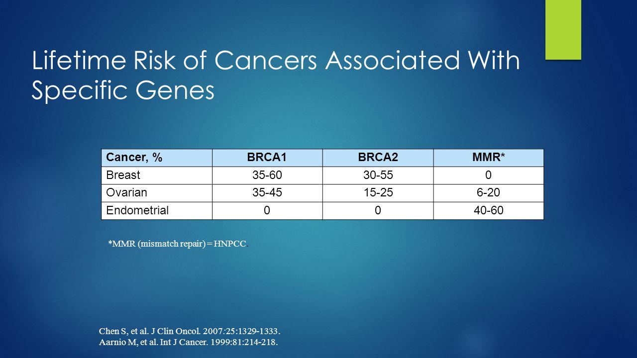 Positive Trials in Recurrent Ovarian Cancer  Paclitaxel vs topotecan [1,2]  Topotecan vs pegylated liposomal doxorubicin (PLD) [3,4]  Platinum vs platinum + paclitaxel [5]  Carboplatin vs carboplatin + gemcitabine [6]  Carboplatin + PLD vs carboplatin + paclitaxel [7]  PLD vs PLD + trabectedin [8] 1.